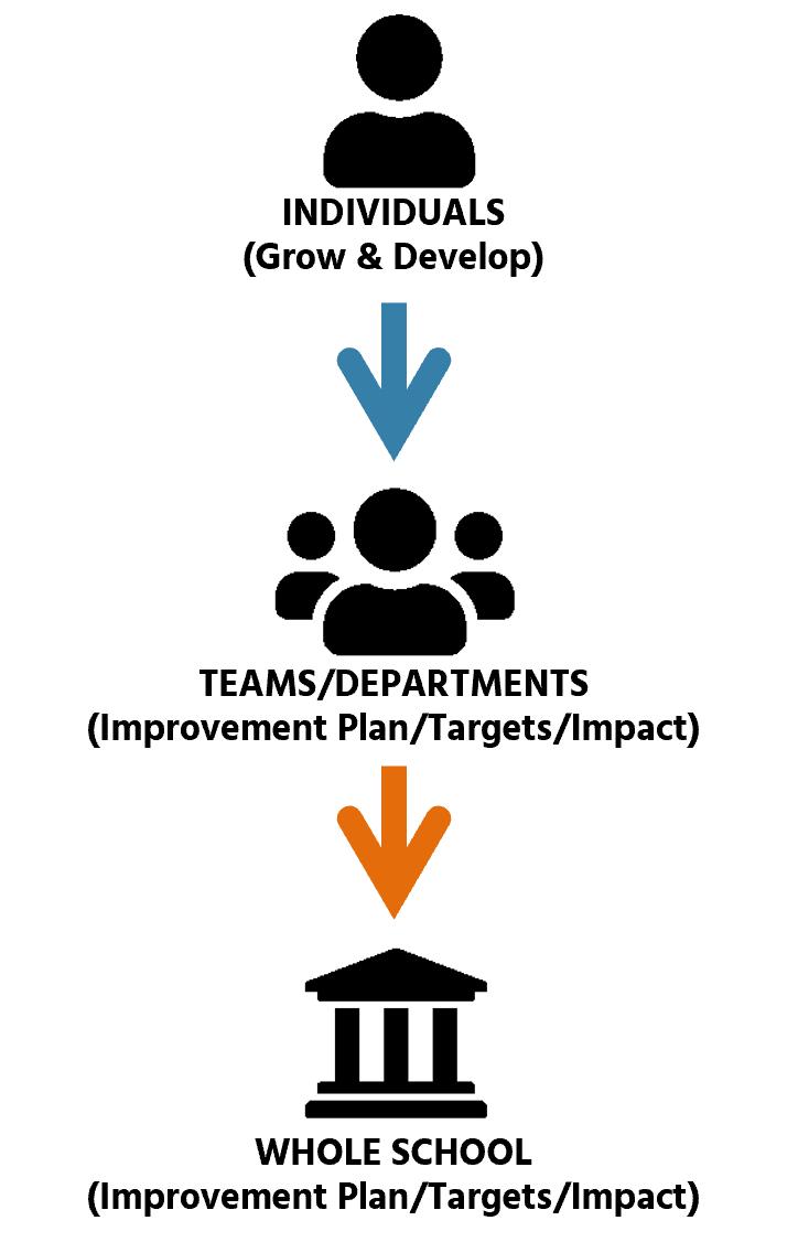 360 feedback diagnostic tool schools impact